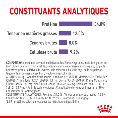 Image 6 - Croquettes Royal Canin Chat Appetite Control Care 3,5 kg